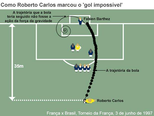 8930e2aa54 Matemática explicar famoso gol de jogador