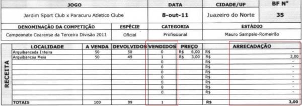 Jogo na 3ª divisão do Ceará tem um pagante e renda de R$ 3,00