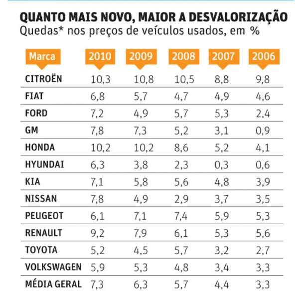 IPVA de carro usado cairá até 10% em 2012 em São Paulo