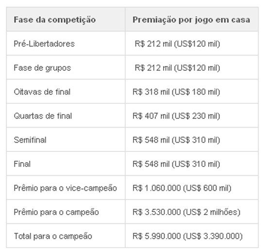 Conquista da Libertadores vale quase R$ 15 milhões na temporada 2012