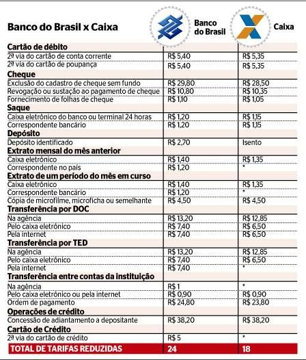 Caixa Econômica reduz tarifas de serviços até 47% abaixo do mercado