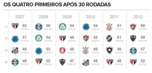 Brasileirão: Fluminense vence mais uma e tem 95% de chances