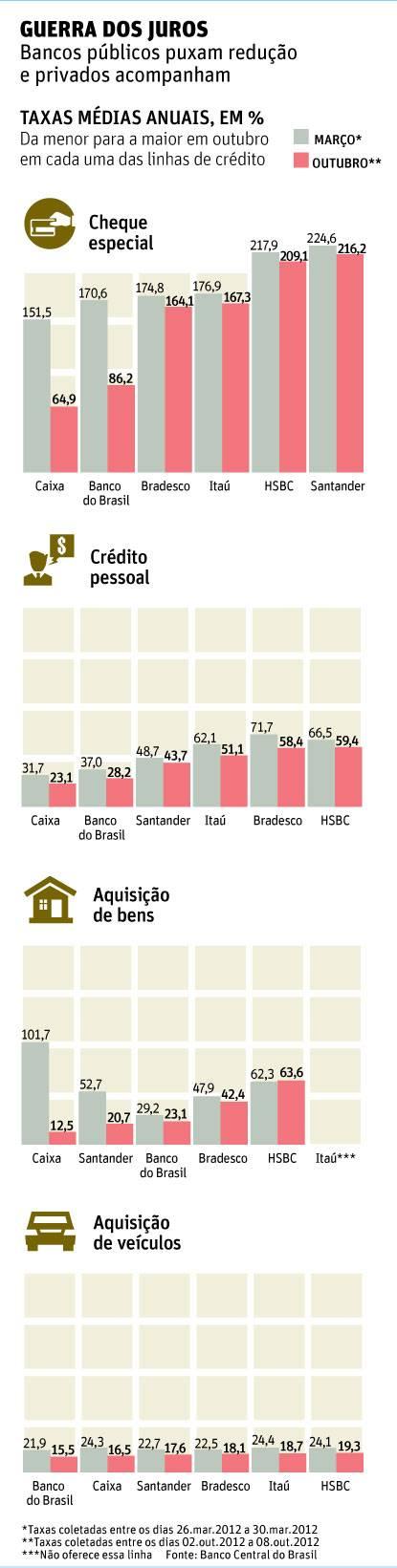 Corte de juros acentua diferença entre bancos públicos e privados