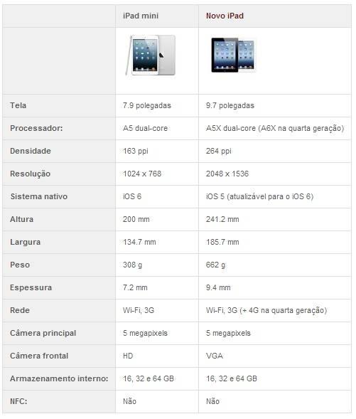iPad mini vs novo iPad: qual é o melhor tablet da Apple?