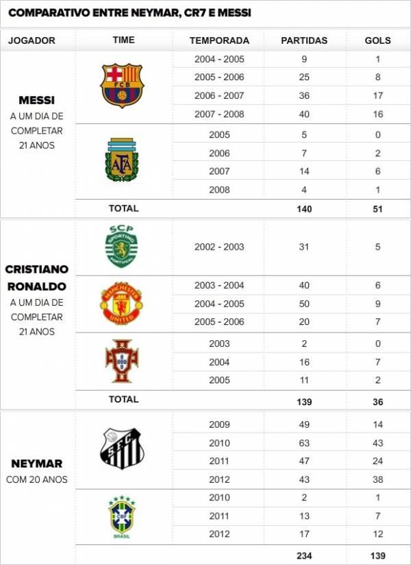Aos 20 anos, Neymar supera Messi e CR7 juntos com esta mesma idade