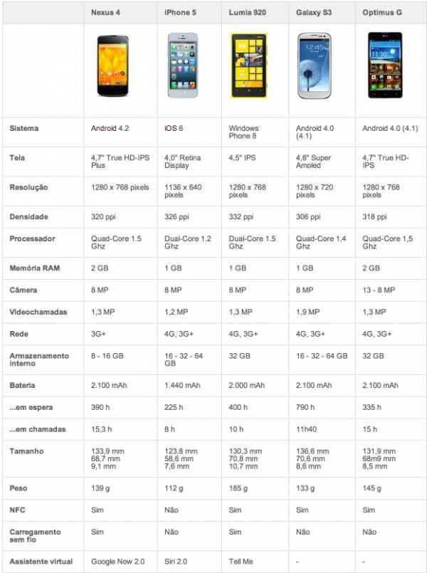 Nexus 4 é revelado: quad-core, Android 4.2 e metade do preço do iPhone
