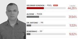 Sete anos após registro, PSOL elege seu 1º prefeito e disputa duas capitais