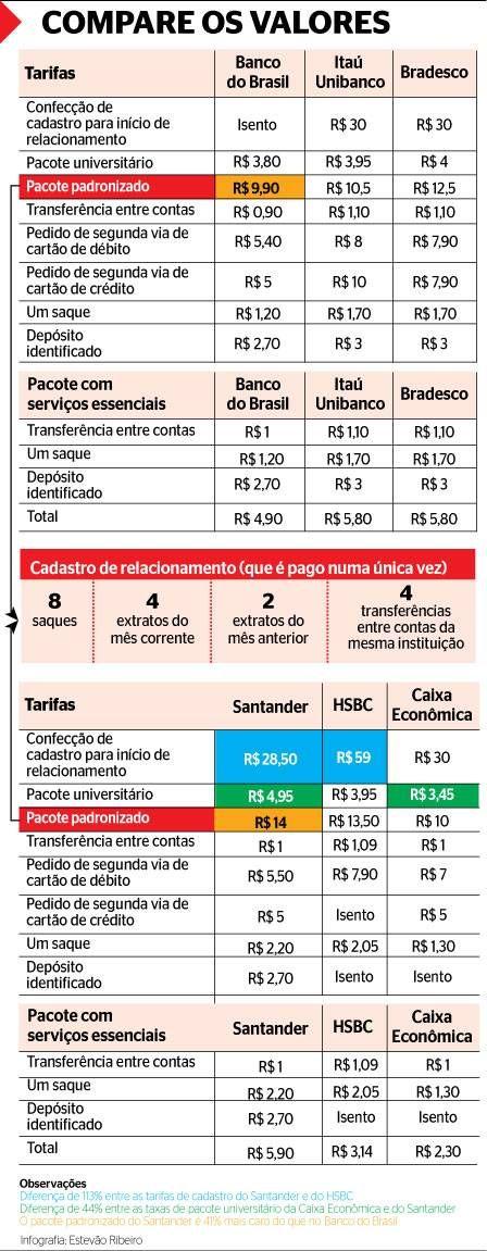 Tarifas entre bancos variam até 100% com corte anunciado pelo Banco do Brasil