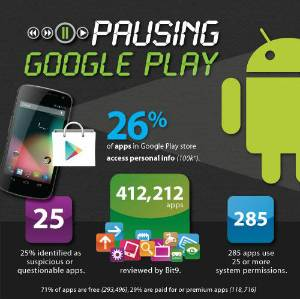 1 a cada 4 apps para Android é potencialmente perigoso, diz pequisa