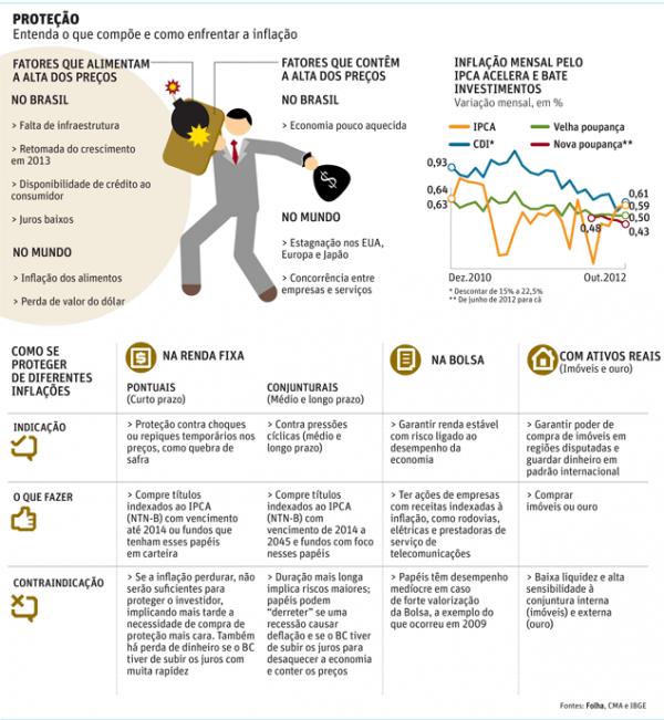 Inflação alta é desafio a investidor; veja como se proteger