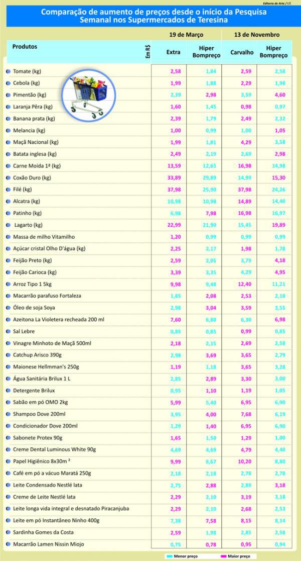 Preços altos em quase todos os itens pesquisados
