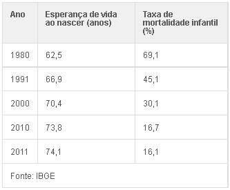 Expectativa de vida do brasileiro cresce para 74 anos e 29 dias