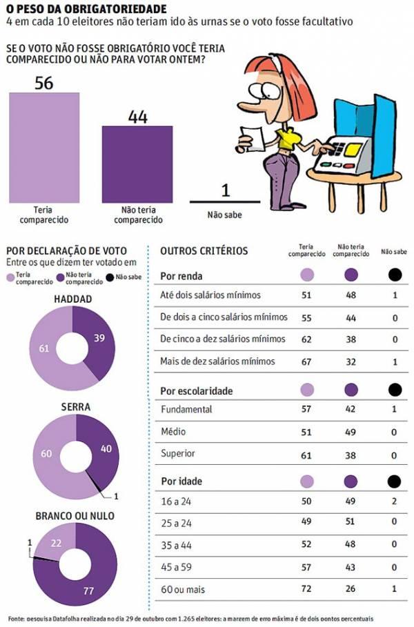 44% não teriam ido às urnas em SP se o voto fosse facultativo