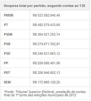 Candidatos gastaram R$ 3,58 bilhões no 1º turno das eleições 2012 no país