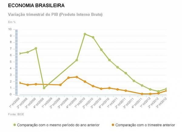 Economia brasileira cresce 0,6% no terceiro trimestre, segundo IBGE