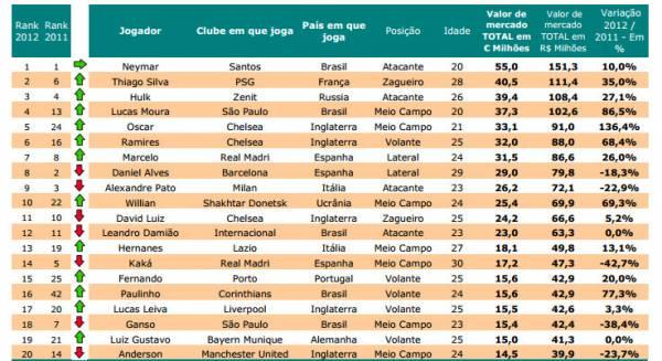 Neymar encabeça lista de brasileiros mais valiosos do ano; Thiago Silva é 2º