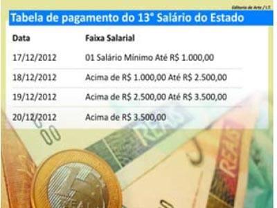 Governo do Estado divulga tabela de pagamento e 13º; veja!