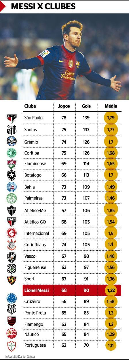 Messi marcou, sozinho, mais gols do que o Flamengo em 2012