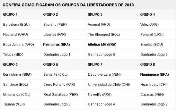 Primeira fase da Libertadores pode ter duelos de brasileiros