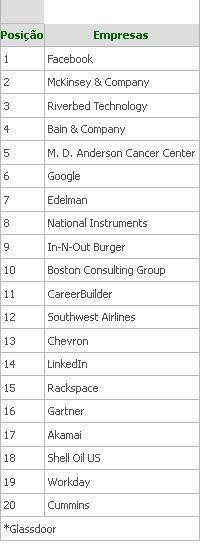 Conheça as 20 melhores empresas para trabalhar em 2013