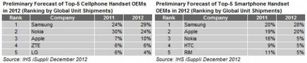Samsung é a maior marca de celular em 2013; Nokia era líder há 13 anos