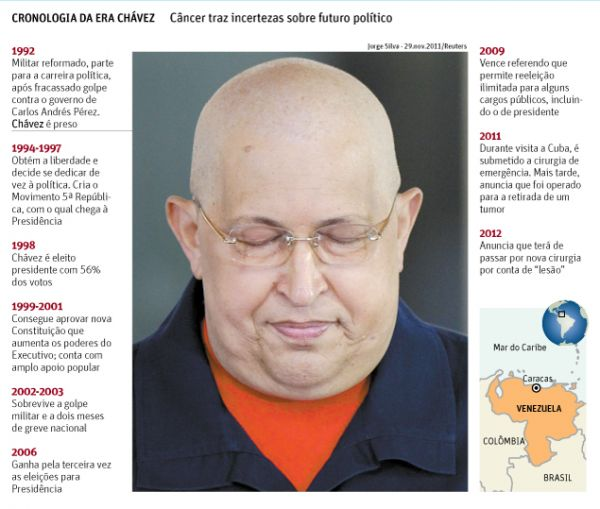 Hugo Chávez tem entre 1 e 2 anos de vida, diz WikiLeaks