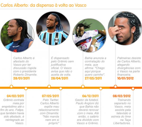 Símbolo do acesso em 2009, Carlos Alberto vira fardo para o Vasco