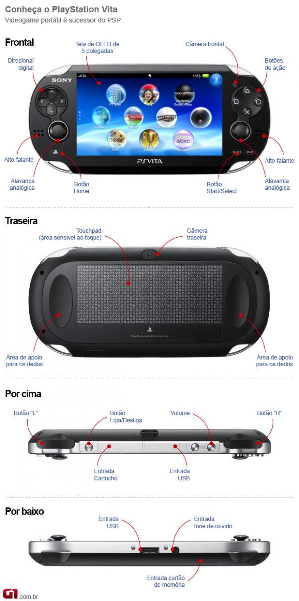 PS Vita se aproxima da experiência do console de casa, mas preço é alto