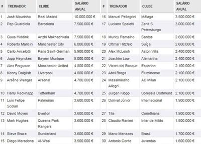 Felipão tem o 11º maior salário entre técnicos do futebol mundial, diz site especializado