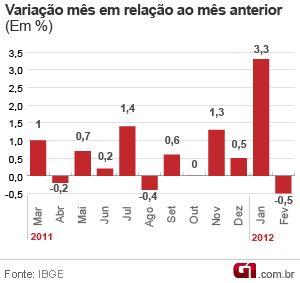 Vendas no varejo voltam a cair em fevereiro, diz IBGE