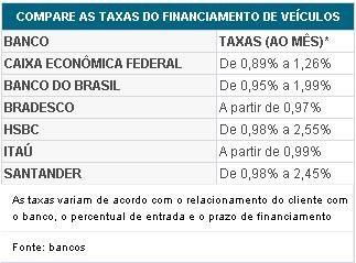 Compare as taxas de juros para financiar seu carro