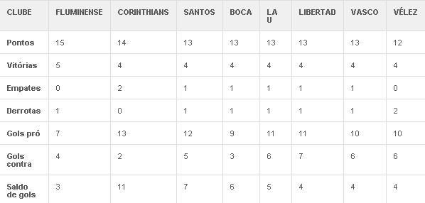 Pela 1ª vez em 52 anos, quartas da Libertadores têm os 8 melhores
