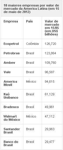 Petrobras perdeu maior valor de mercado da AL, diz consultoria