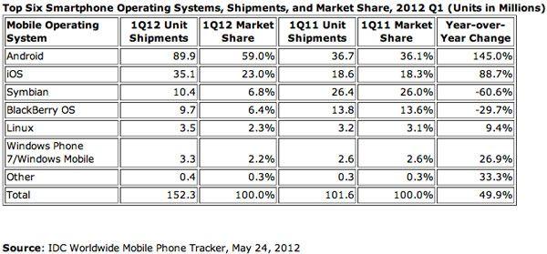 Android já ocupa quase 60% do mercado de smartphones do mundo