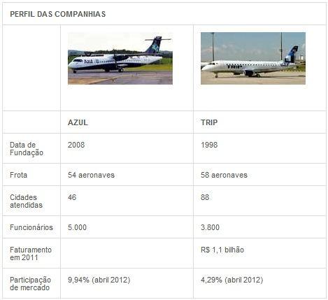 Companhias aéreas Azul e Trip assinam acordo de associação