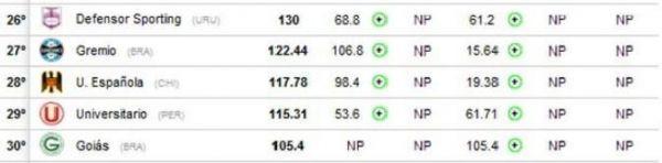 Corinthians alcança sua melhor colocação no ranking da Conmebol