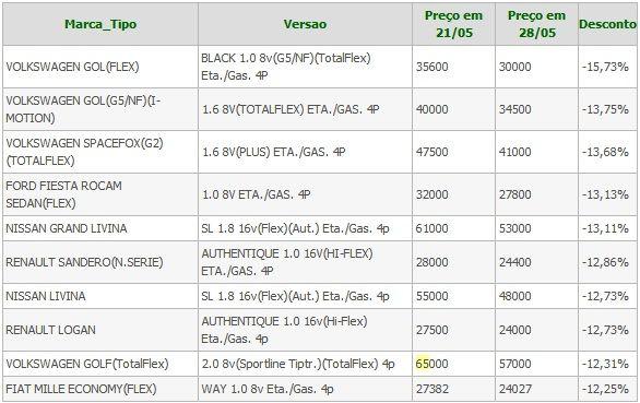 Veja os 10 carros que ficaram mais baratos após redução de IPI