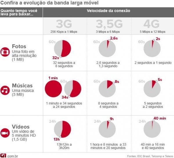Anatel arrecada R$ 2,5 bilhões com leilão de lotes nacionais do 4G