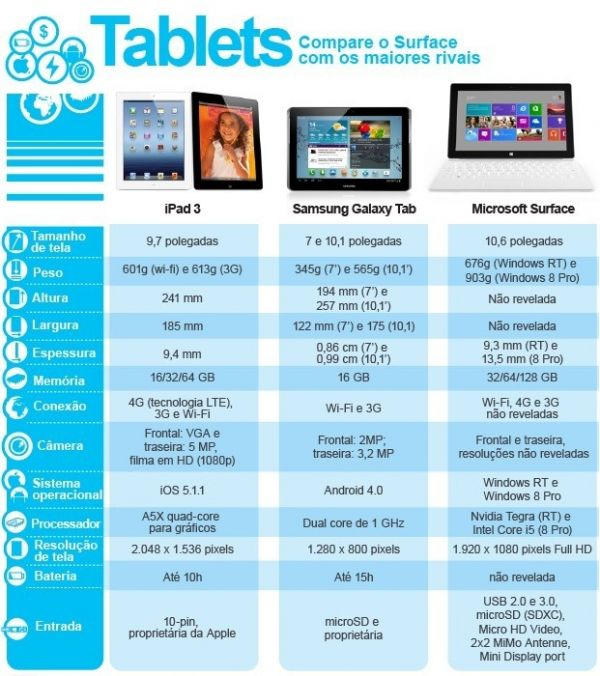 Compare o novo tablet Surface, da Microsoft, com o iPad e o Galaxy Tab