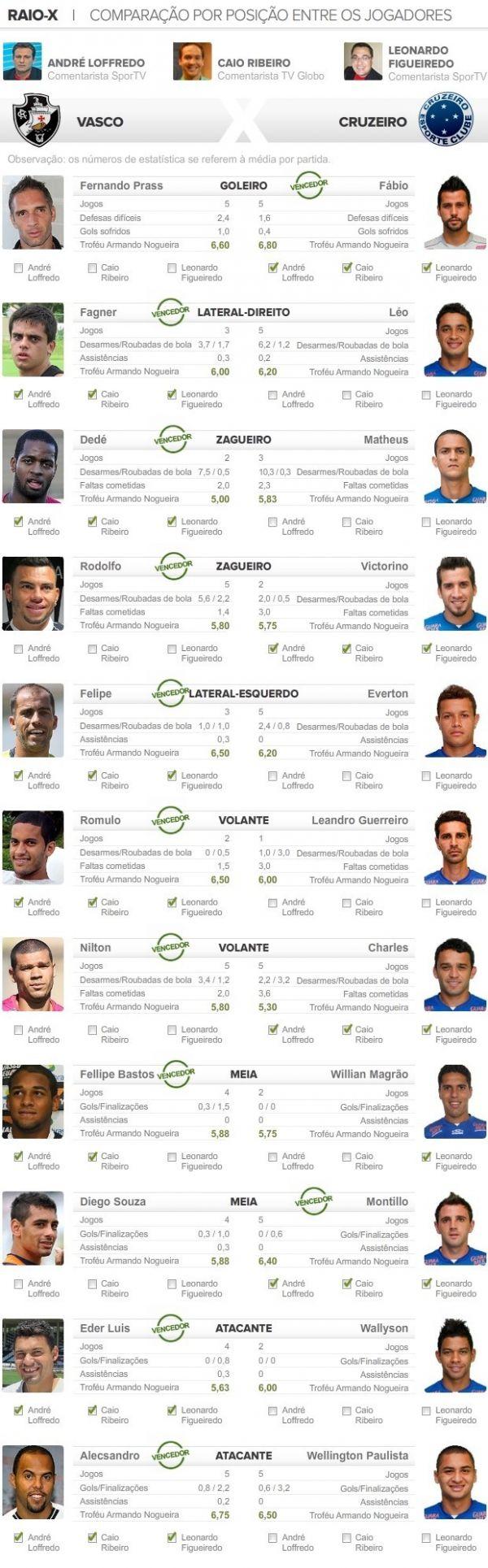 Raio-X: Vasco leva a melhor sobre o Cruzeiro em nove das 11 disputas