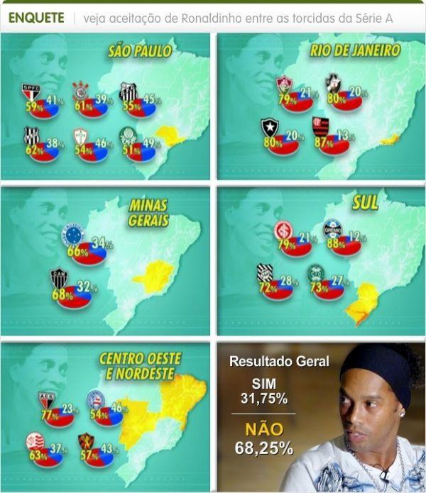 Torcedores da Série A do Brasileirão não querem ter Ronaldinho Gaúcho