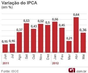 IBGE mostra que inflação oficial desacelera para 0,36% em maio