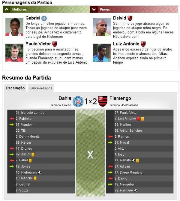 Fla derrota o Bahia por 2 a 1 em Pituaçu