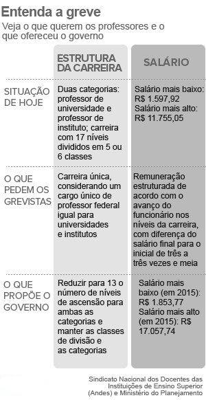 Universidades federais entram no 3º mês de greve com recorde de adesão