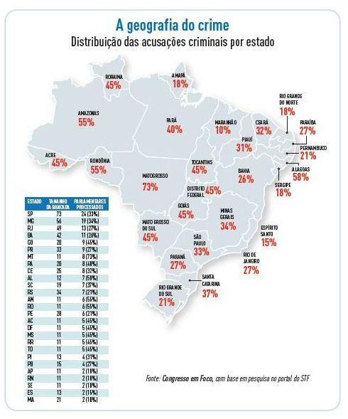 PRB, PP e PMDB são os partidos campeões em acusações criminais