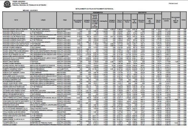 TRT divulga salários dos servidores e maior rendimento de R$ 31,325 mil é de um juiz substituto   - Imagem 8