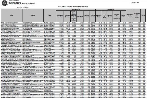 TRT divulga salários dos servidores e maior rendimento de R$ 31,325 mil é de um juiz substituto   - Imagem 1