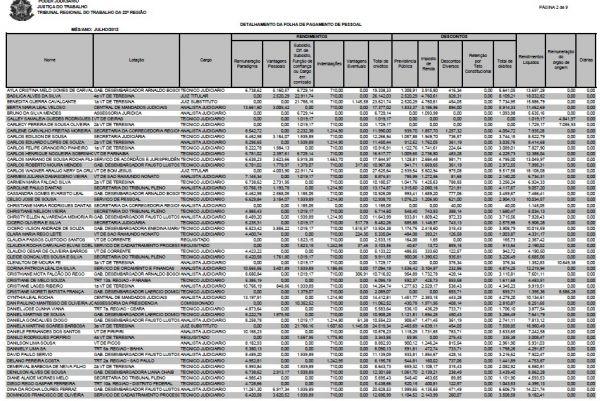TRT divulga salários dos servidores e maior rendimento de R$ 31,325 mil é de um juiz substituto   - Imagem 2