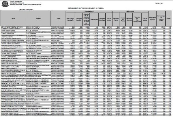 TRT divulga salários dos servidores e maior rendimento de R$ 31,325 mil é de um juiz substituto   - Imagem 6