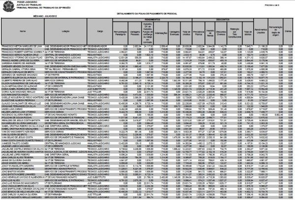 TRT divulga salários dos servidores e maior rendimento de R$ 31,325 mil é de um juiz substituto   - Imagem 4